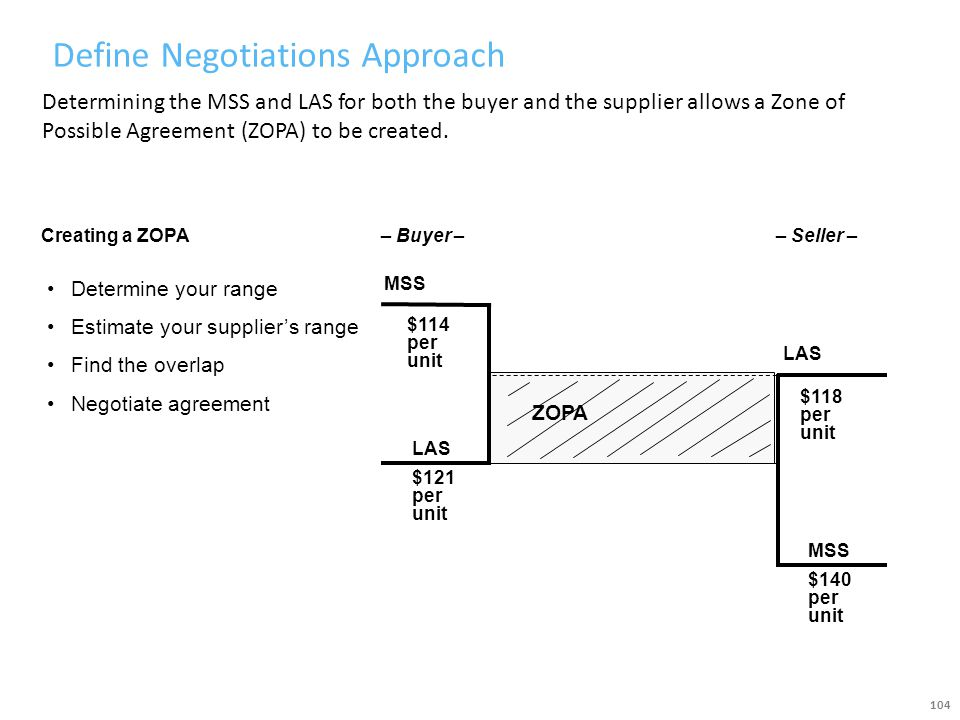 Define Negotiations Approach