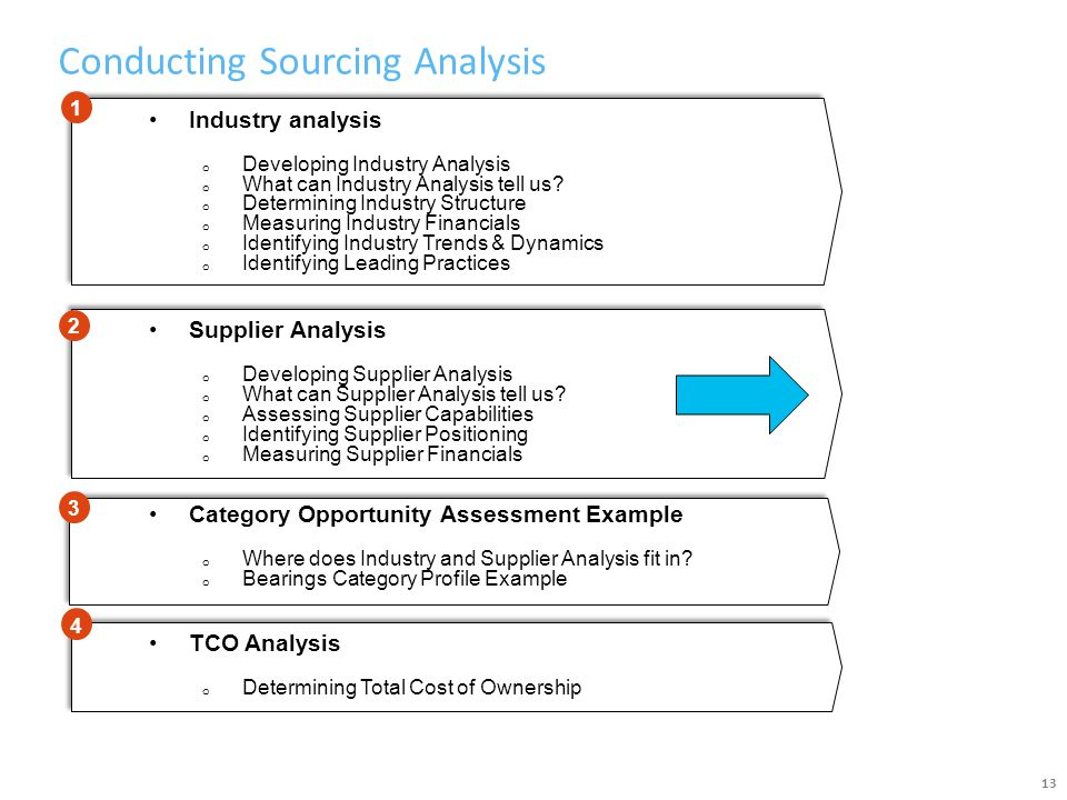 Conducting Sourcing Analysis