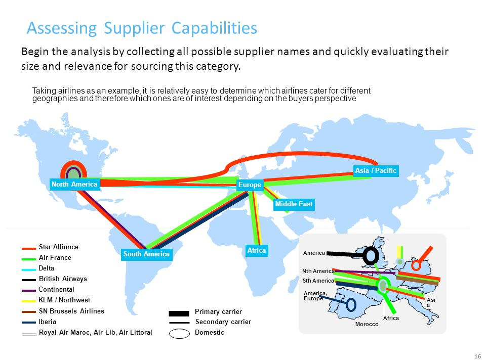 Assessing Supplier Capabilities