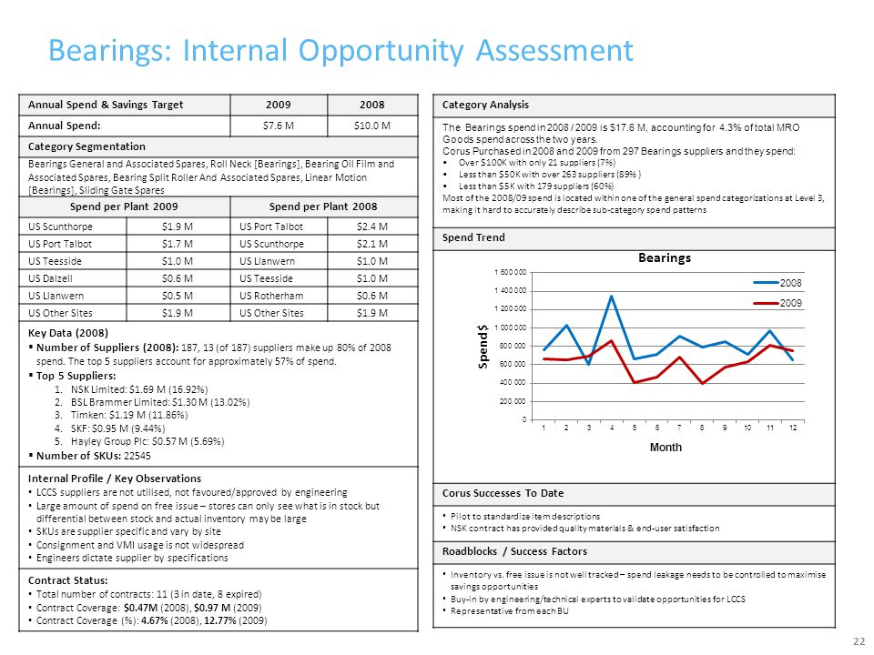 Bearings: Internal Opportunity Assessment