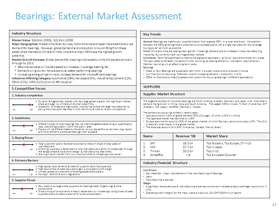 Bearings: External Market Assessment