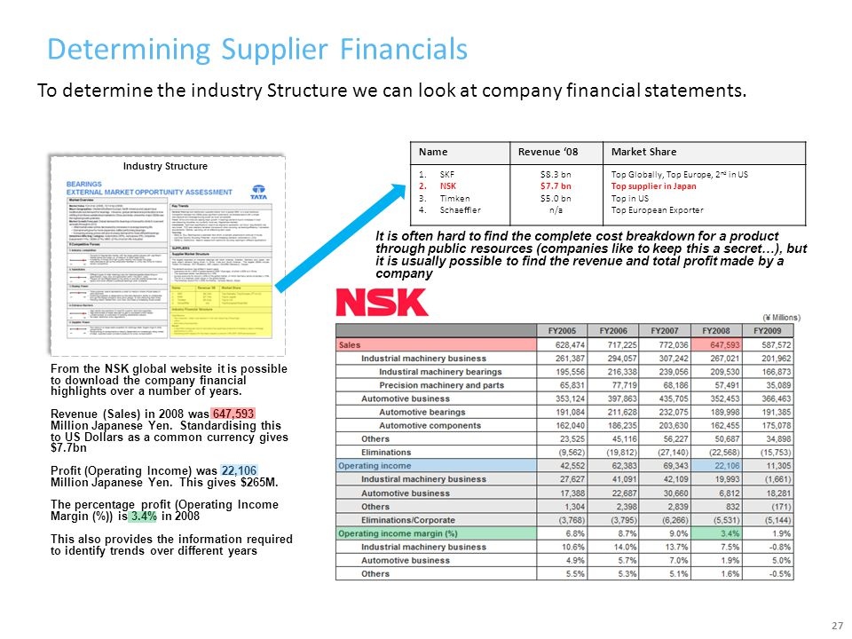 Determining Supplier Financials