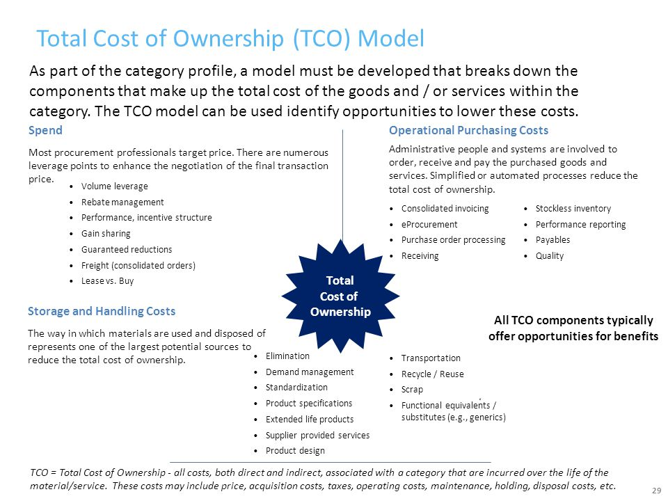 Total Cost of Ownership (TCO) Model