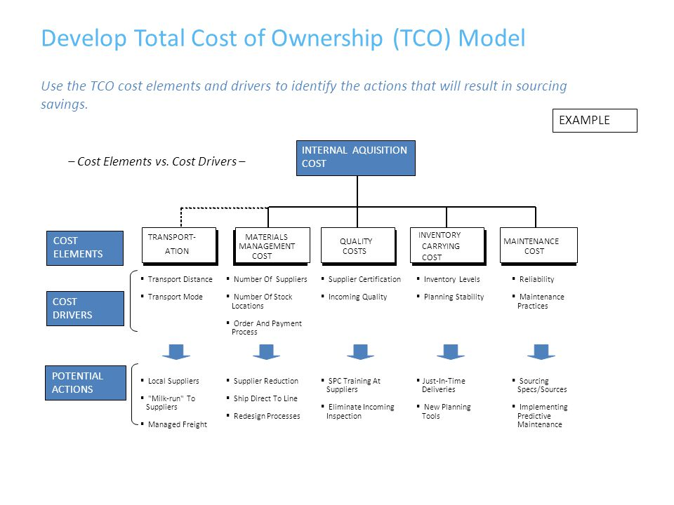 Develop Total Cost of Ownership (TCO) Model