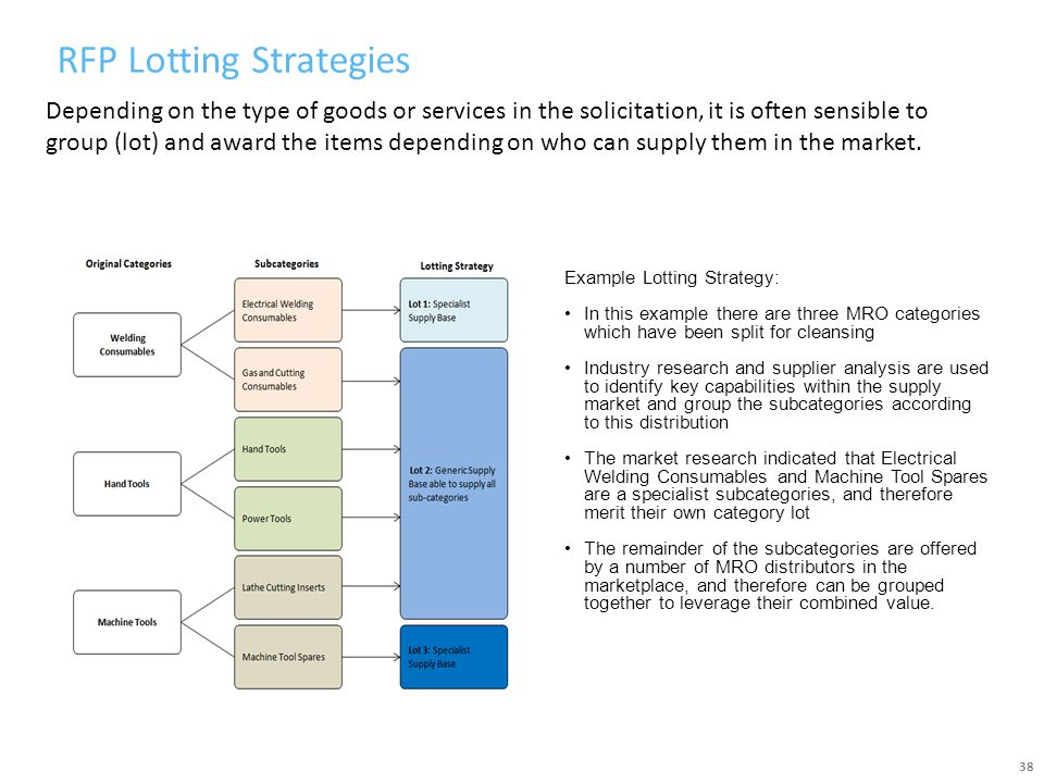 RFP Lotting Strategies