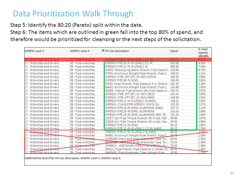 Data Prioritization Walk Through