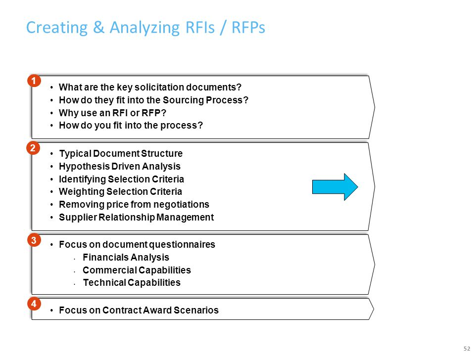 Creating & Analyzing RFIs / RFPs