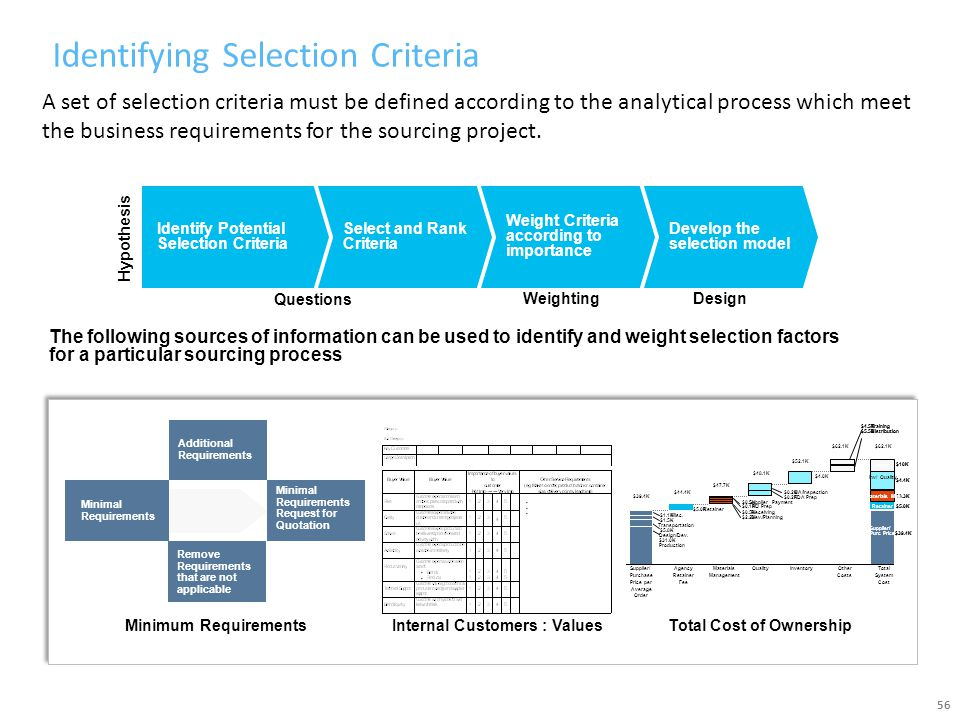 Identifying Selection Criteria