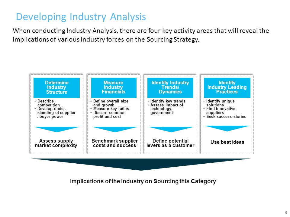 Developing Industry Analysis