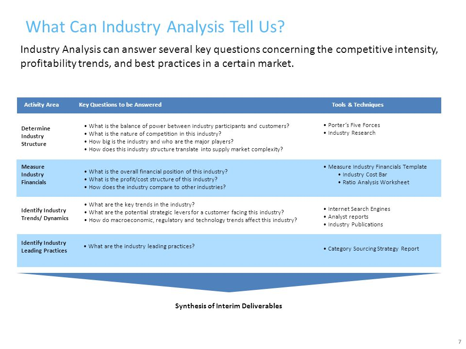 What Can Industry Analysis Tell Us