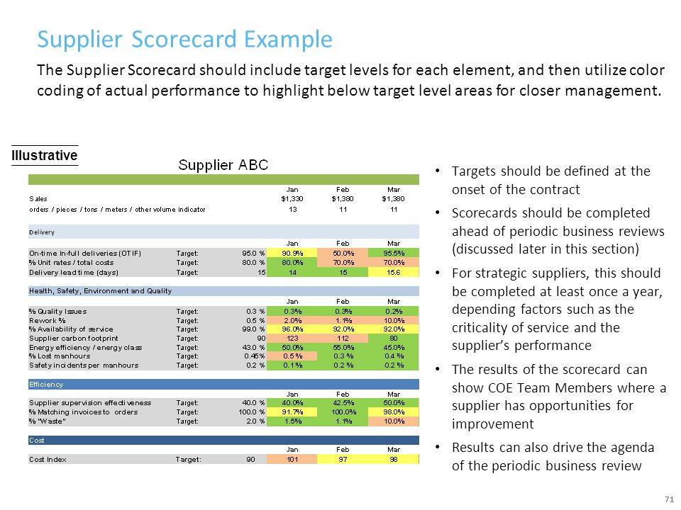 Supplier Scorecard Example