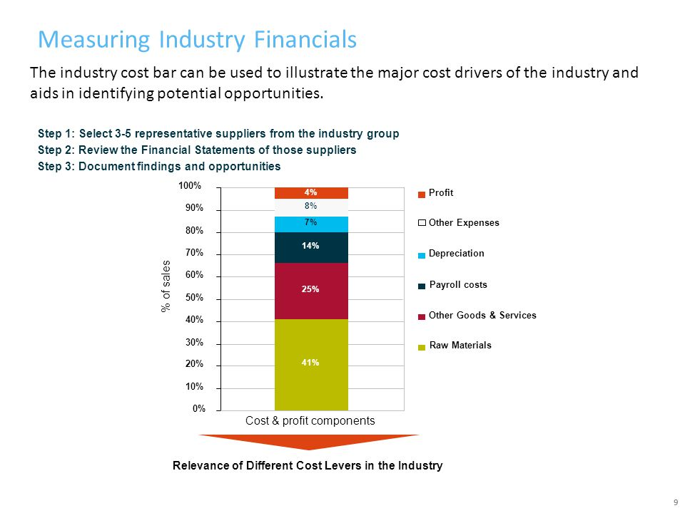 Measuring Industry Financials