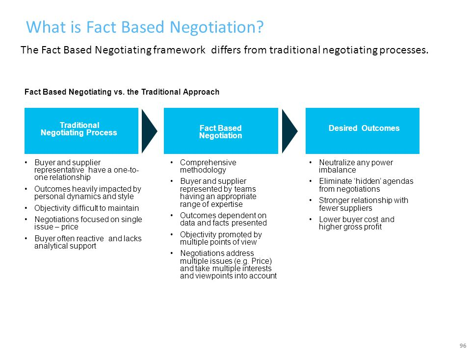 What is Fact Based Negotiation