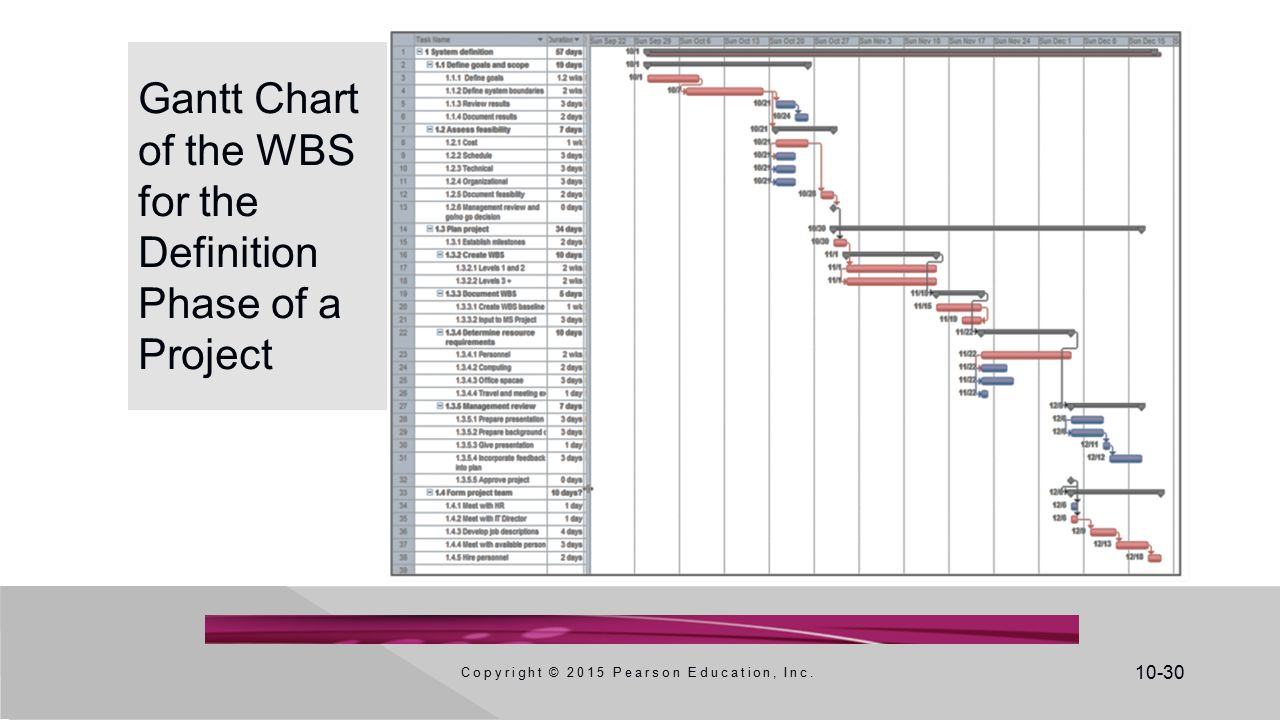 Development processes ppt video online download gantt chart of the wbs for the definition phase of a project geenschuldenfo Choice Image