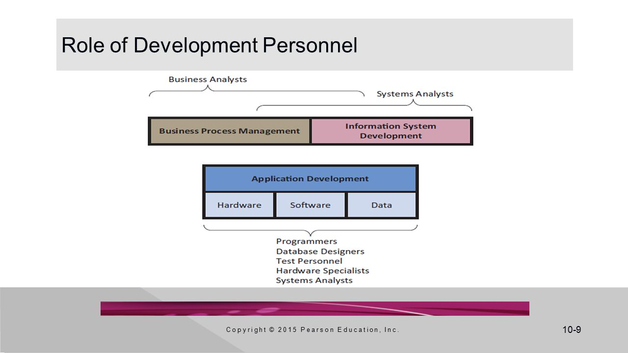 information systems development process The systems development life cycle (sdlc) is a conceptual model, used in project management, that describes the stages involved in an information system development project, from an initial feasibility study through maintenance of the completed application.