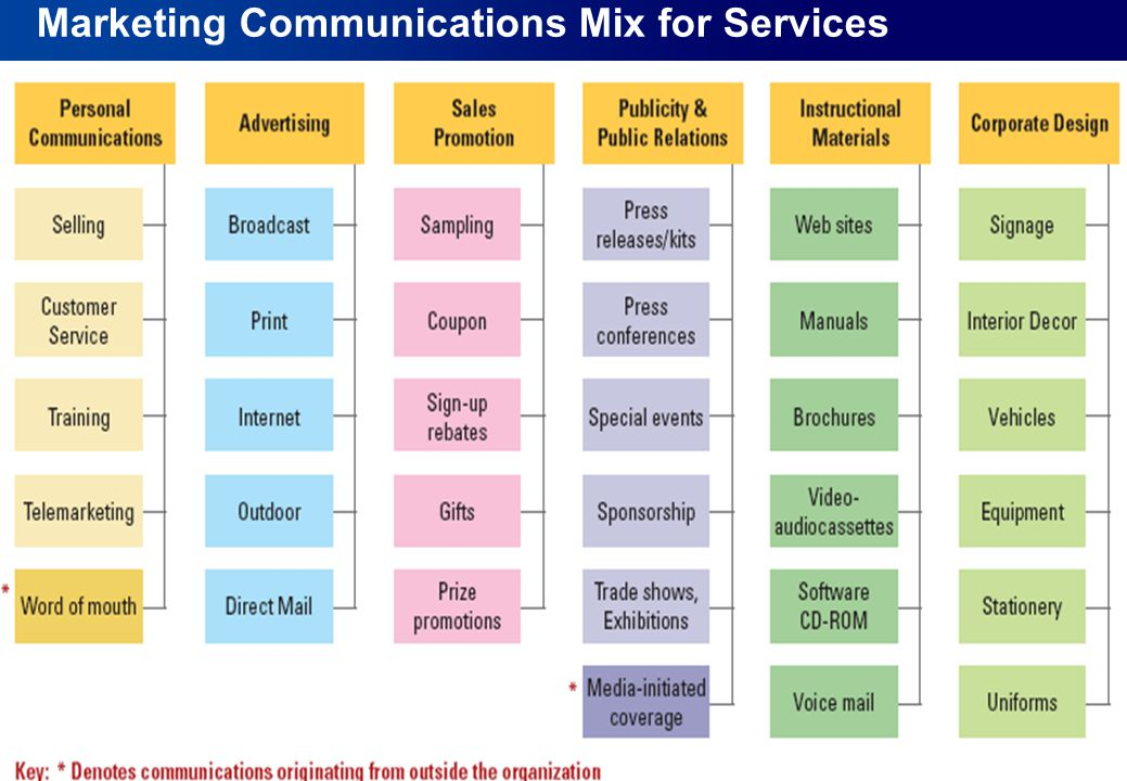 marketing communications mix essays The total marketing communications programme is called promotion mix elements of promotion mix include advertising, sales promotion, public relations, personal selling and direct marketing the elements of promotion mix used by samsung smartphone are: 1.