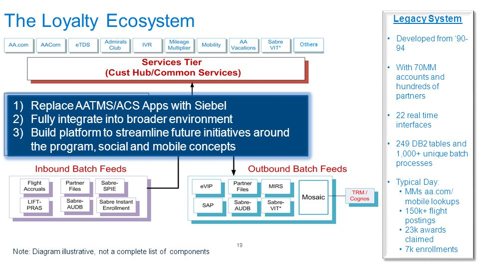 The Loyalty Ecosystem Replace AATMS/ACS Apps with Siebel