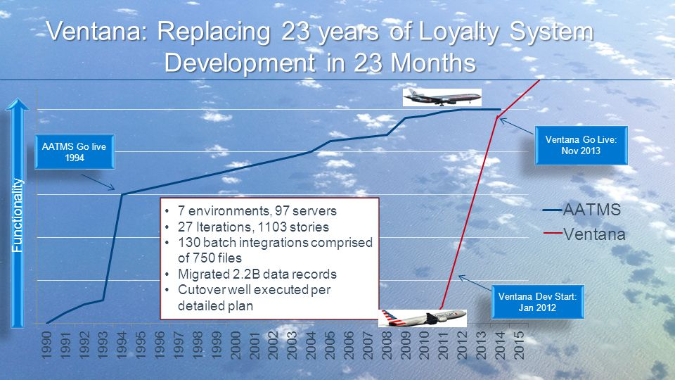Ventana: Replacing 23 years of Loyalty System Development in 23 Months