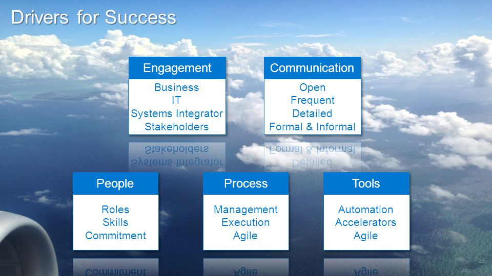 Drivers for Success Engagement Communication People Process Tools