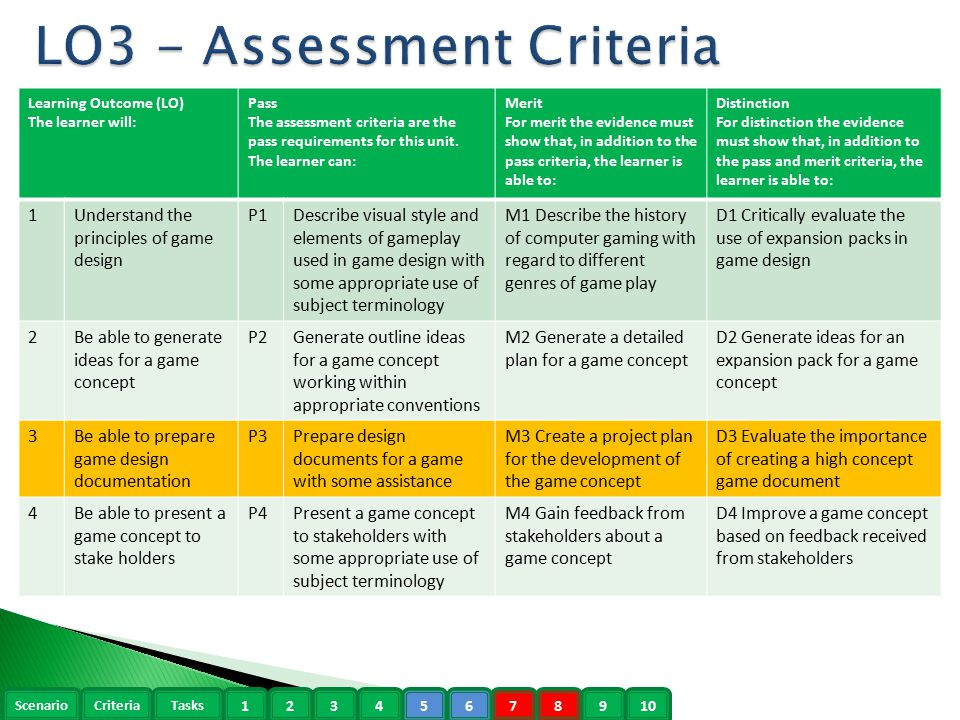 2 lo3 assessment criteria - Game Design Ideas