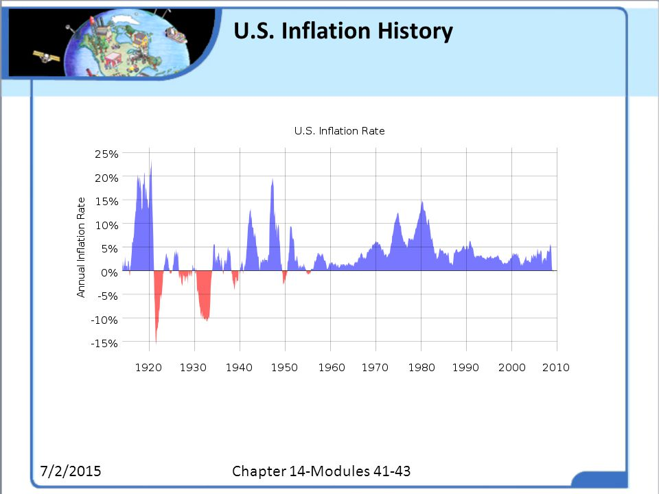 U.S. Inflation History 4/17/2017 Chapter 14-Modules 41-43