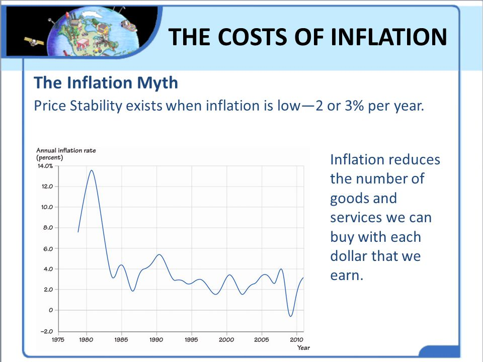 THE COSTS OF INFLATION The Inflation Myth