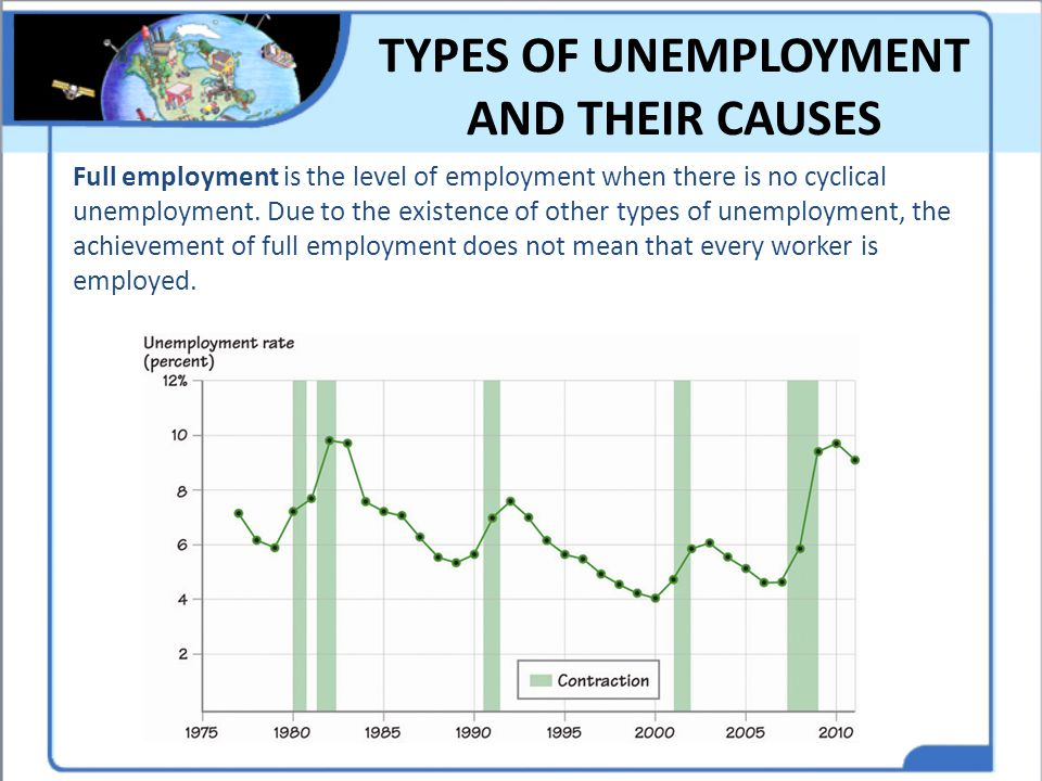 TYPES OF UNEMPLOYMENT AND THEIR CAUSES