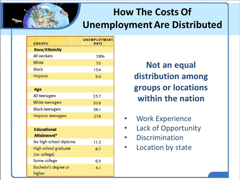 How The Costs Of Unemployment Are Distributed