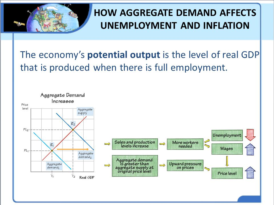 HOW AGGREGATE DEMAND AFFECTS UNEMPLOYMENT AND INFLATION