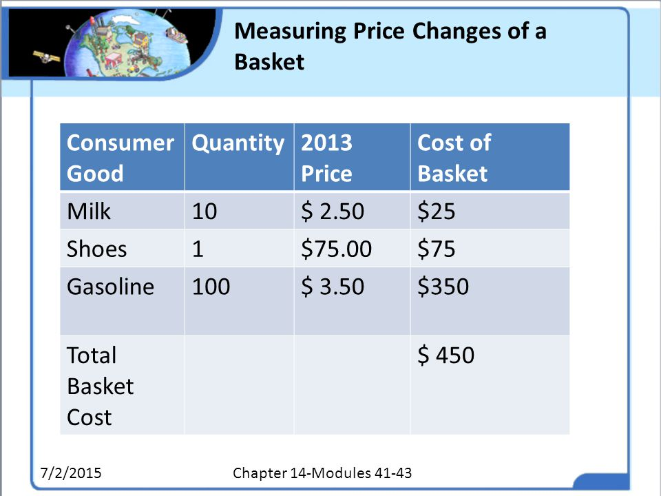 Measuring Price Changes of a Basket