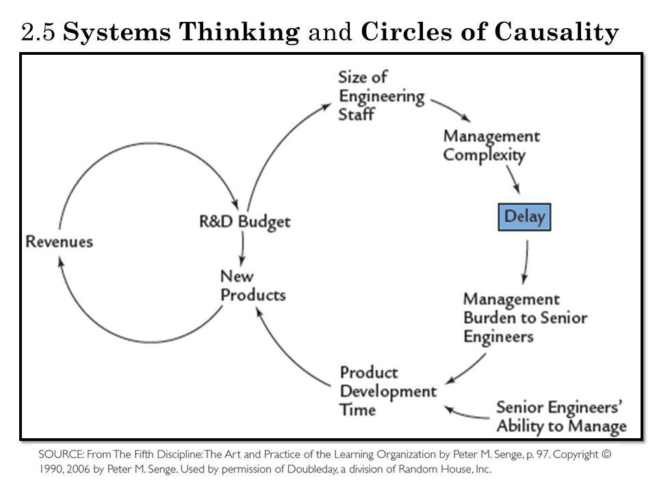 2.5 Systems Thinking and Circles of Causality