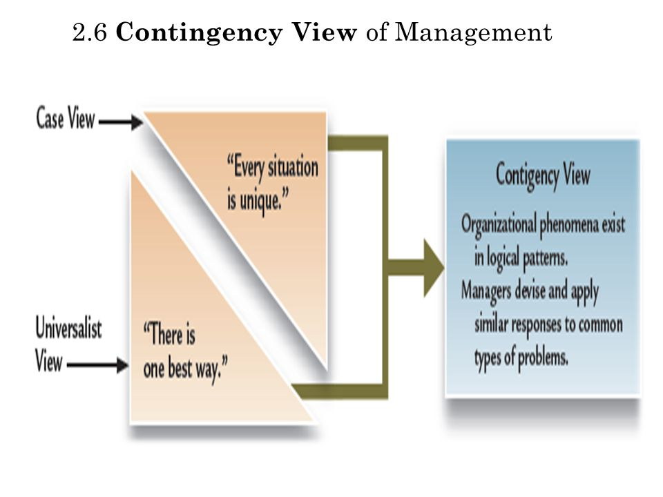 2.6 Contingency View of Management