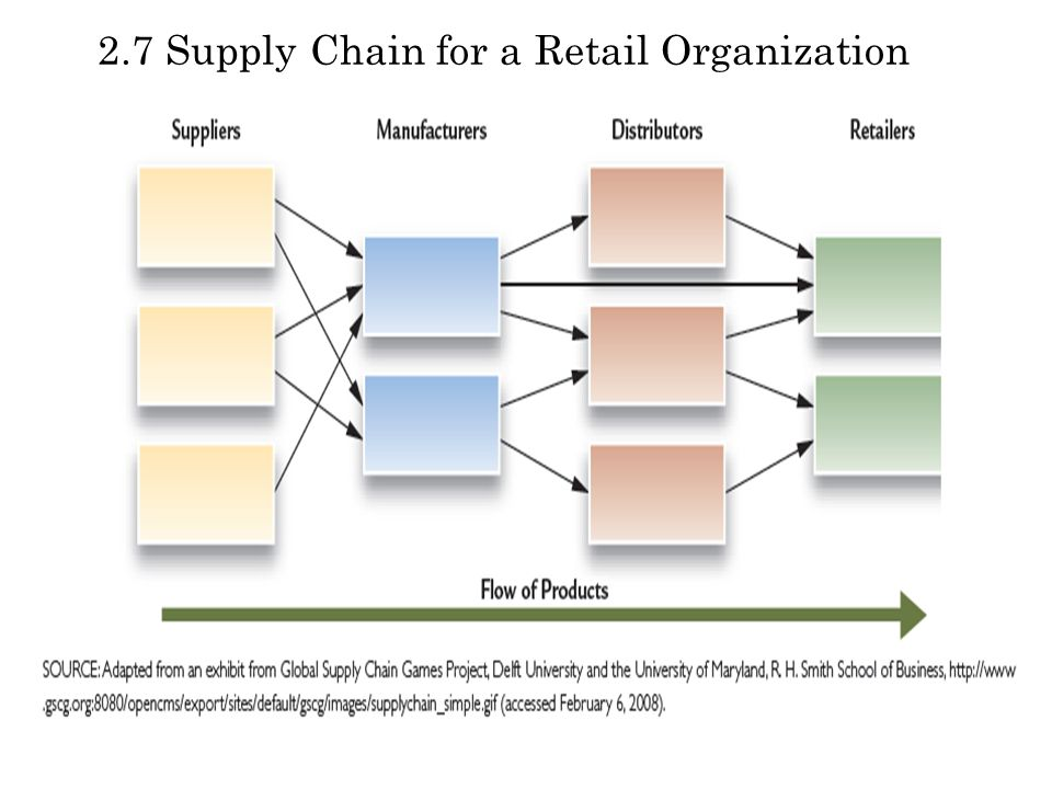 2.7 Supply Chain for a Retail Organization