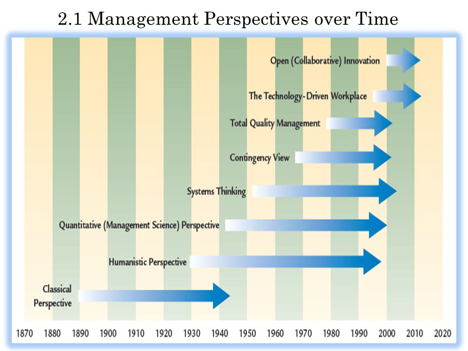 2.1 Management Perspectives over Time
