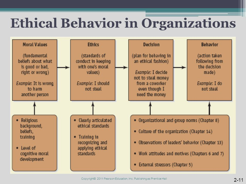 Ethical Behavior in Organizations