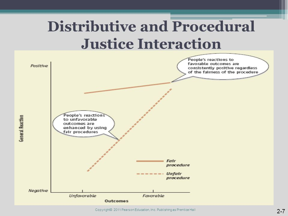 Distributive and Procedural Justice Interaction
