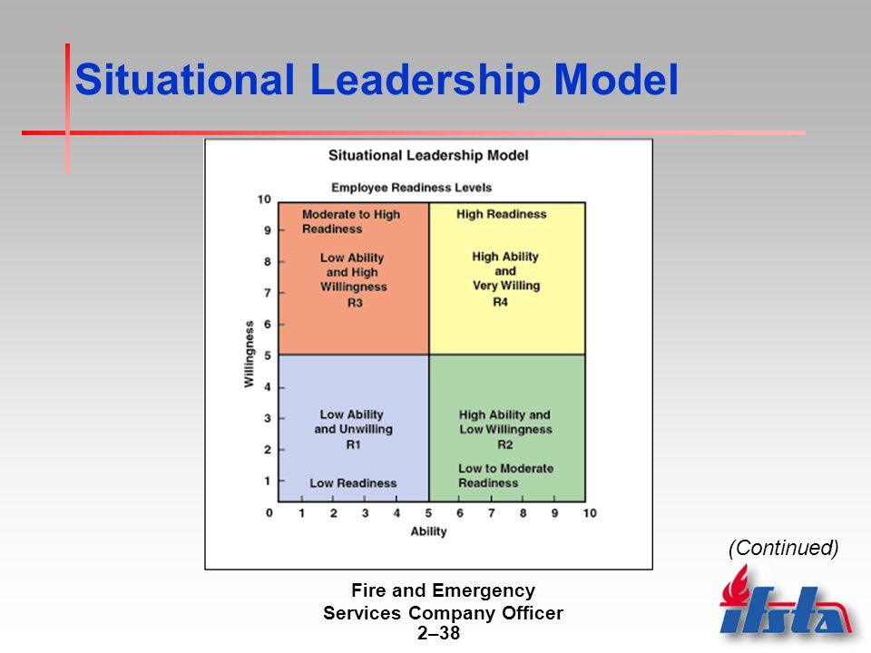 the situational leadership theory management essay In addition to these six categories, moral leadership is a theory that is situational leadership this type of general management - organisation, leadership.