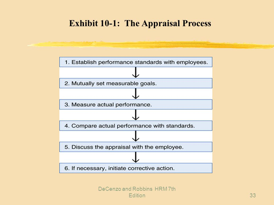 six factors that distort performance appraisals Sources of bias in performance appraisals here i discuss six psychological factors that prejudice allowing plenty of time for emotional feelings to distort.