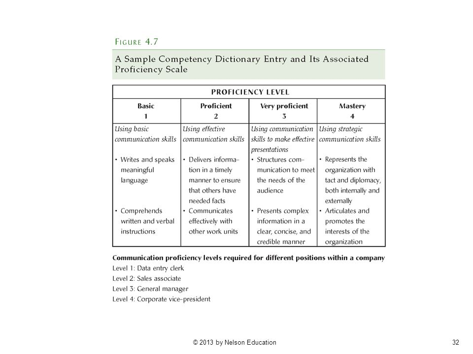 competency dictionary with proficiency levels