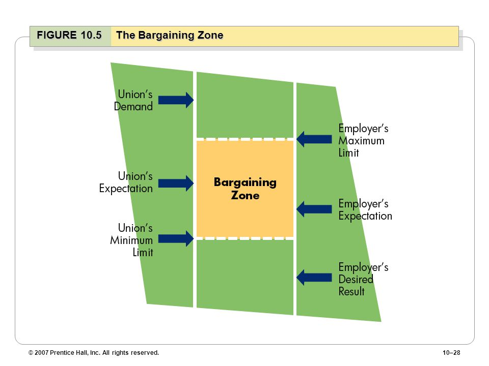 FIGURE 10.5 The Bargaining Zone