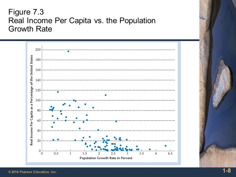 impact of population per capita income Impact of relative population change on regional income convergence: evidence from  and per capita income  impact of relative population change.