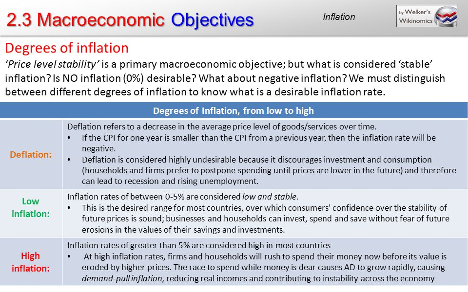 Degrees of Inflation, from low to high