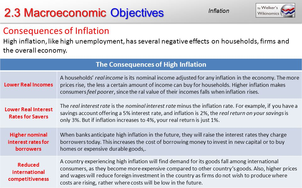 inflation deflation and macroeconomics objectives Unemployment and inflation are two of the key macroeconomic objectives of   costs of inflation and deflation causes of inflation measurement of inflation.
