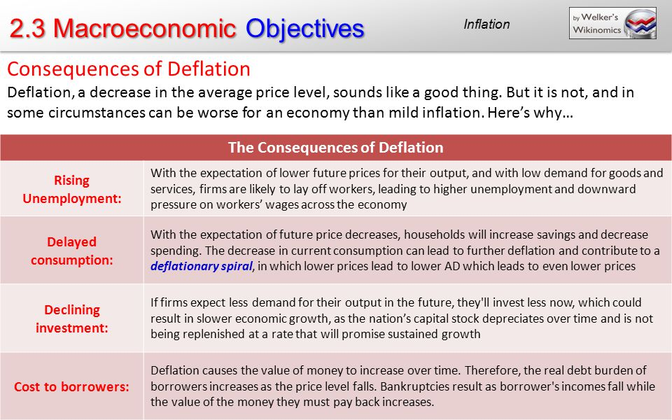 2.3 Macroeconomic Objectives - ppt download
