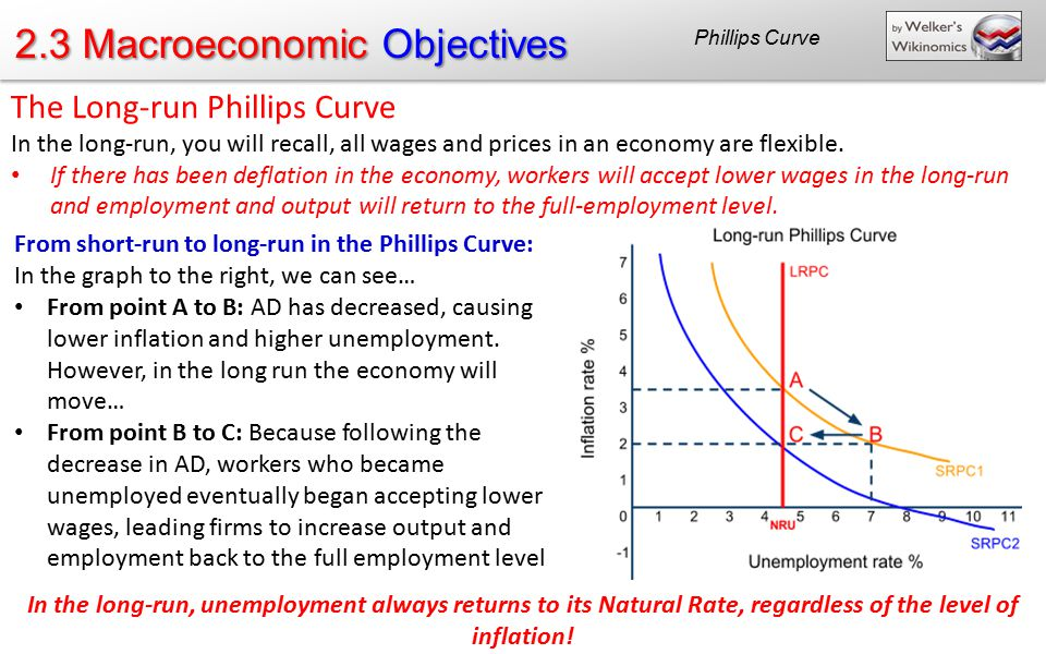2.3 Macroeconomic Objectives