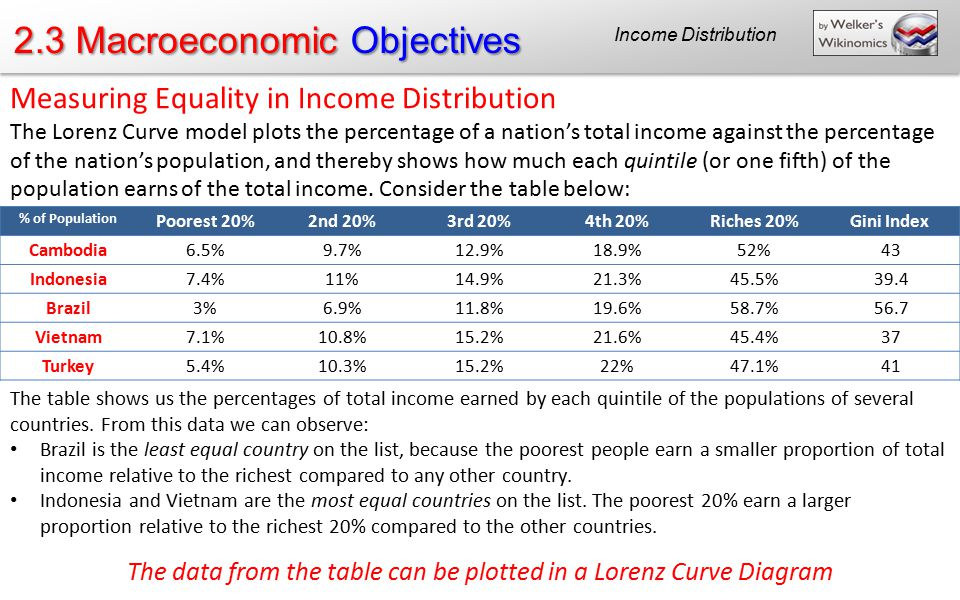 the lack of equality in the wealth and income distribution in america Learn about the origins of income inequality in america  believe that the distribution of money and wealth is differences in income in america are.