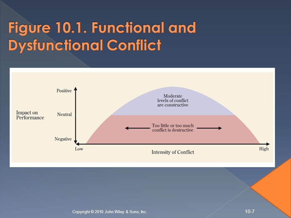 dysfunctional conflict Since we can't really solve a problem without identifying it first, here are seven signs of a dysfunctional company with polarizing leadership: ivory tower effect.