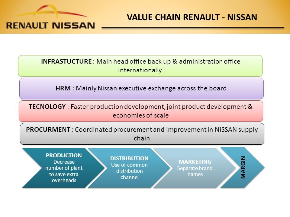 scm renault nissan Nissan's north american factory boss john martin will move up to the role of executive vice president for manufacturing engineering and supply chain.