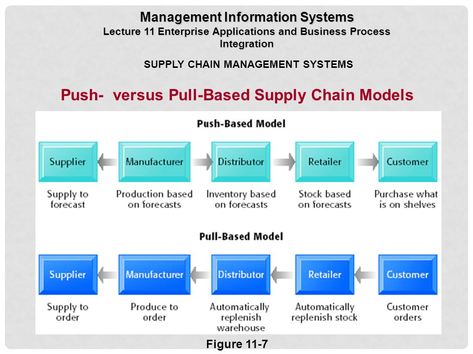 supply chain management push and pull Push pull view of supply chain push pull view of supply chain categorizes processes based on whether they are initiated in response to a customer order (pull) or in anticipation of a customer order (push.