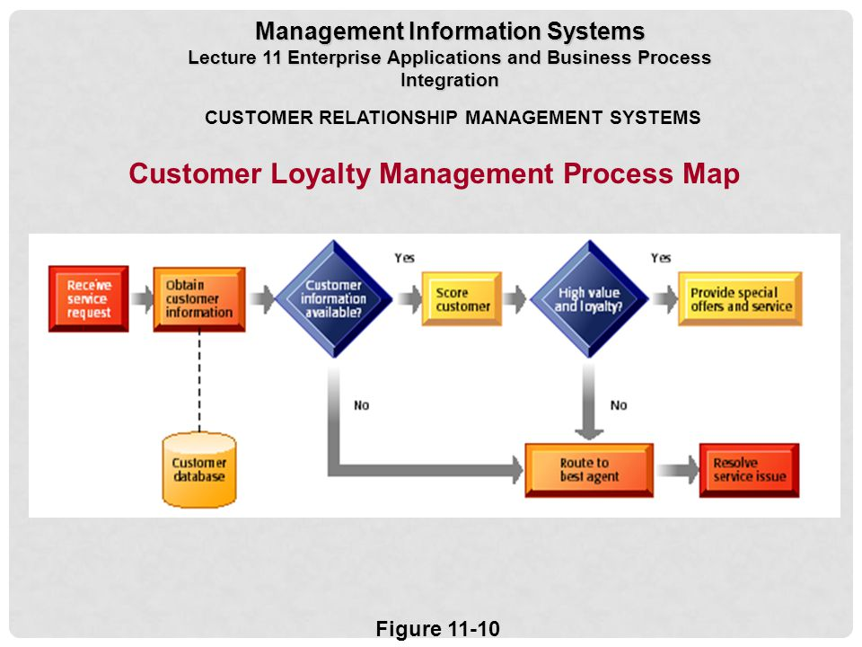 relationship between information systems and business processes Information systems the combination of people, information technology, and business processes to accomplish a business objective are the combination of people, information technology, and business processes to accomplish a business objective.